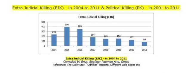 """extra judicial killing in bangladesh Extra judicial killing"""" which is the violation of human rights frequently occurred   bangladesh the emergence of rapid action battalion (rab."""