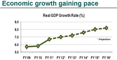 Growth_Gaining_Pace