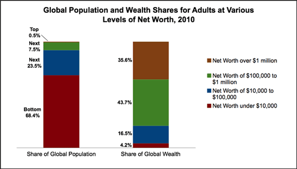 globalization creates inequality essay