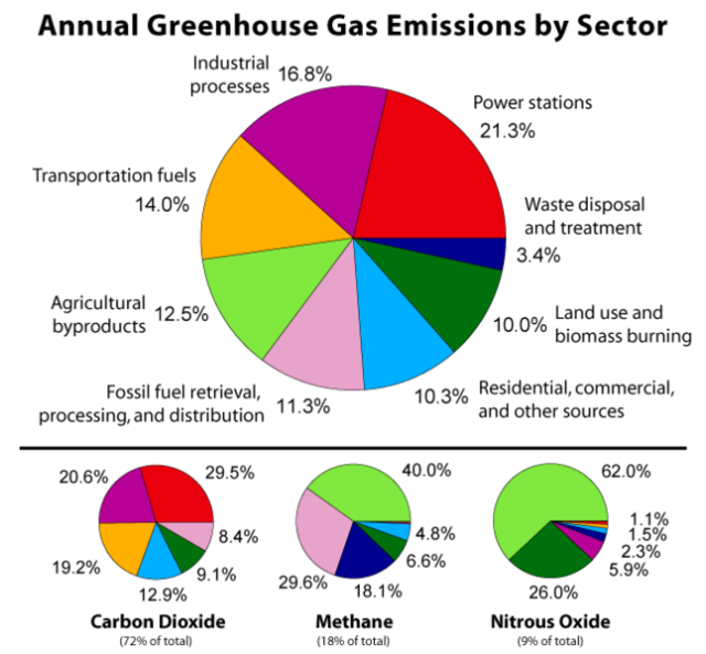 646px-Greenhouse_Gas_by_Sector