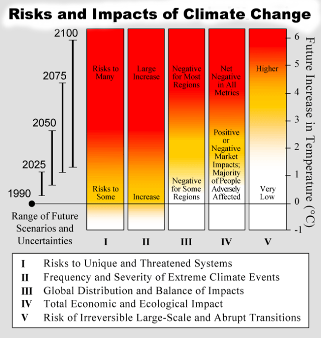 Risks_and_Impacts_of_Global_Warming