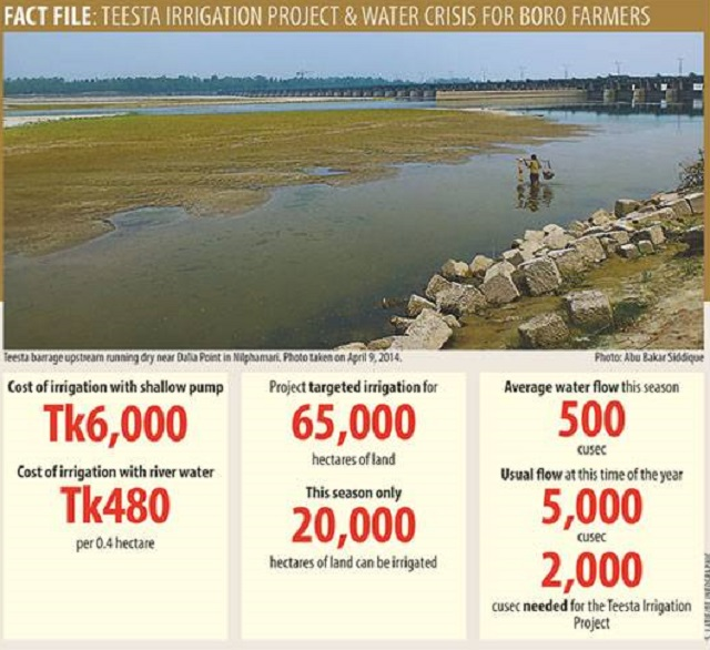 front-TEESTA-IRRIGATION-INFOGRAPHIC