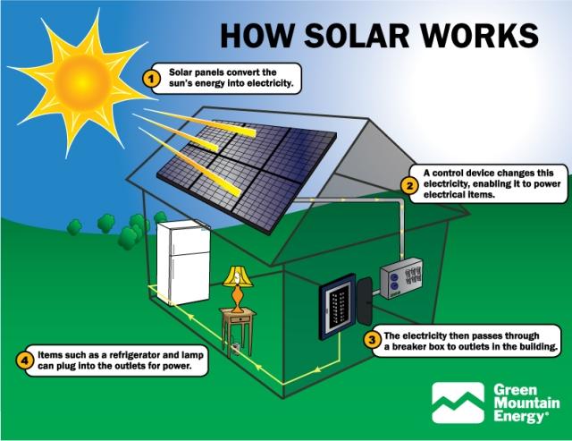solar-panels-working-scheme