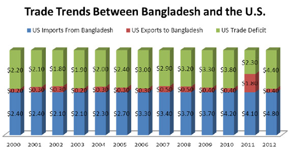 bangladesh export policy 2009 2012