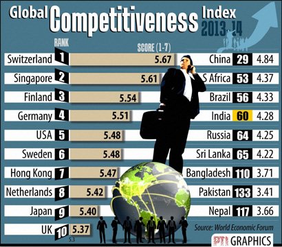 Global-Competitiveness-Index
