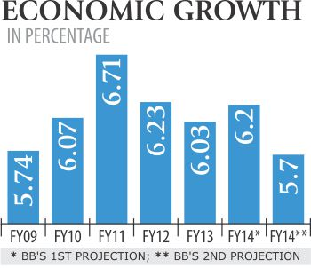 economic growth in bangladesh Bangladesh gdp annual growth rate 1994-2018 | data | chart | calendar the gross domestic product (gdp) in bangladesh expanded 730 percent in 2017 from the previous year gdp annual growth rate in bangladesh averaged 576 percent from 1994 until 2017, reaching an all time high of 730 percent in 2017 and a record low of 408.