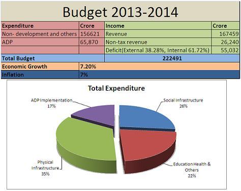 Budget-2013-14