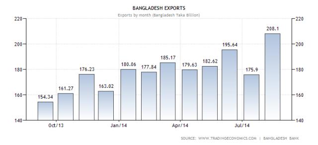 bangladesh-exports