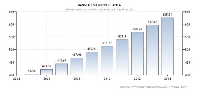 bangladesh-gdp-per-capita