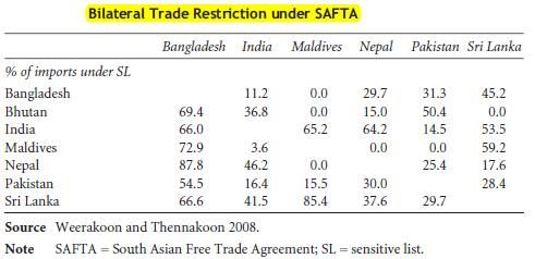 bilateral trade restriction SAFTA