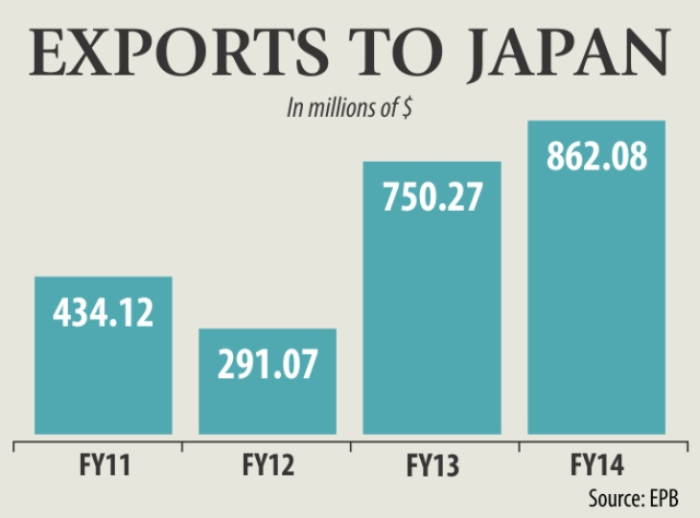export-to-japan