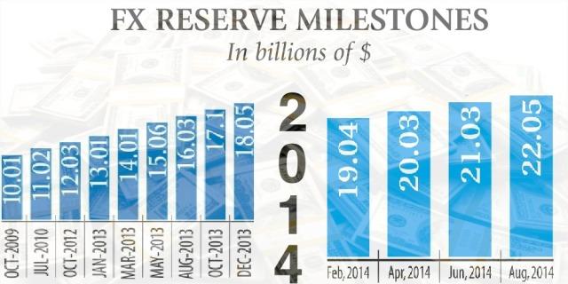 Bangladesh forex reserves 2014