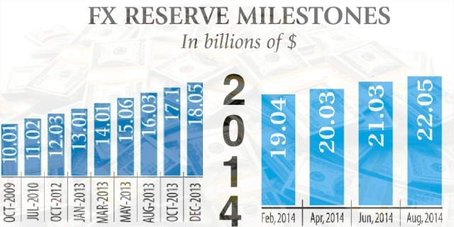 forex-reserve