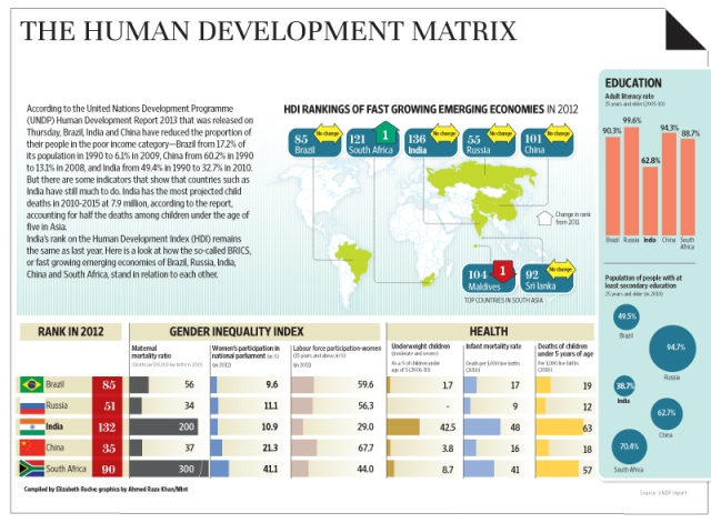 List of countries by Human Development Index  Wikipedia