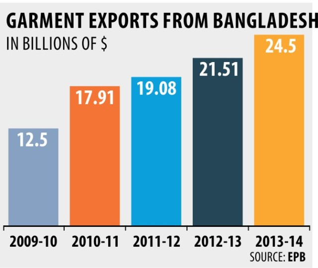 garment-exports-info