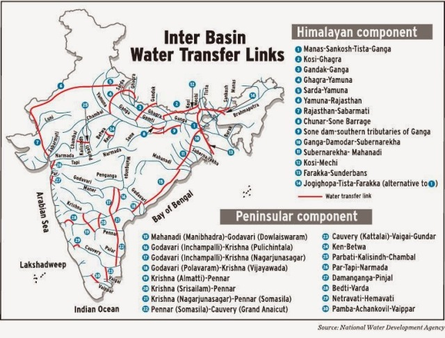 interlinking_of_rivers