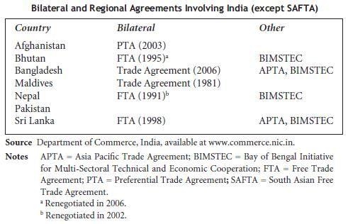 PTAs India SAFTA