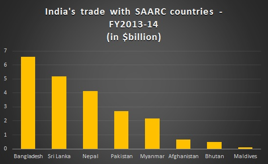 SAARC-India-2013-14Thedollarbusiness