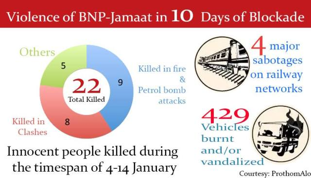 15_01_2015-BNP_Jamaat_Violence