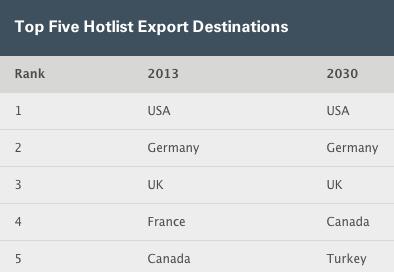 5 export dest