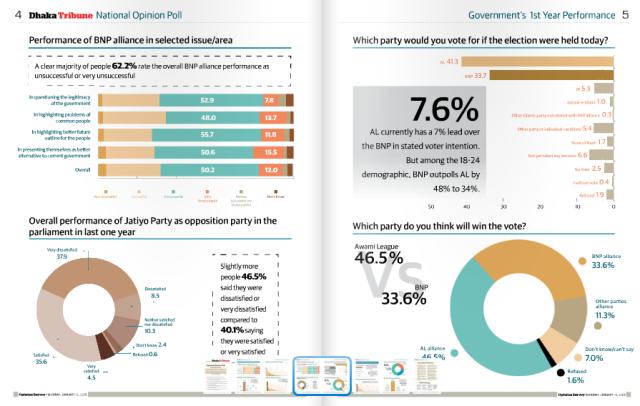 ISSUU   National Opinion Poll by DhakaTribune2