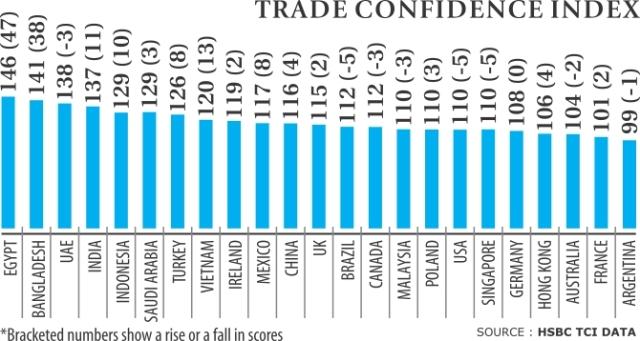 trade-confidence
