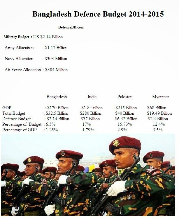 defence-budget-bangladesh