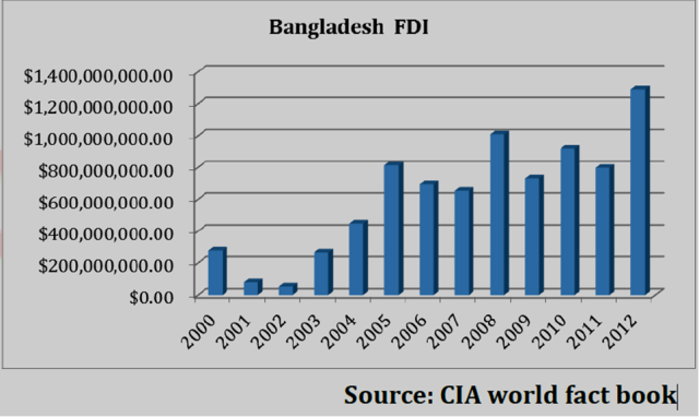 foreign direct investment fdi in bangladesh Thoughts on economics vol 22, no 01 foreign direct investment scenario: bangladesh perspective md arif billah abstract: one of the most remarkable trends in the world economy over the.