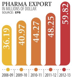 pharma-exports-rise