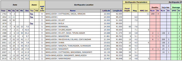 917x307xEarthquakes-Bangladesh.png.pagespeed.ic.-rBtwh616a
