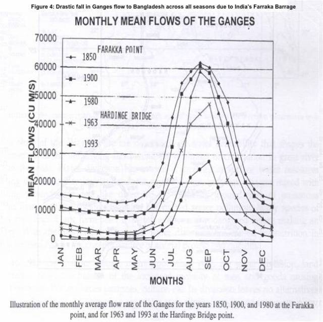 Figure 4- Drastic fall in Ganges flow to Bangladesh across all seasons due to India's Farraka Barrage