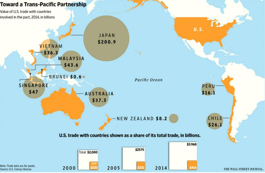 trans pacific partnership With a few changes, this is the same trans pacific partnership agreement which 99 per cent of those writing to global affairs opposed, and hundreds of thousands of.