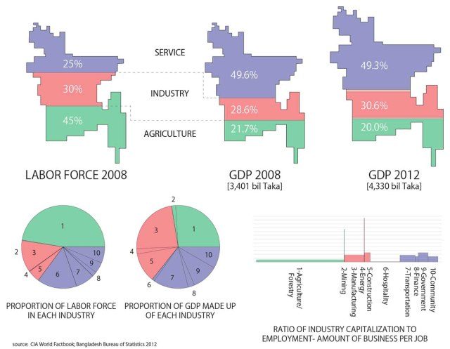 bangladesh-economy