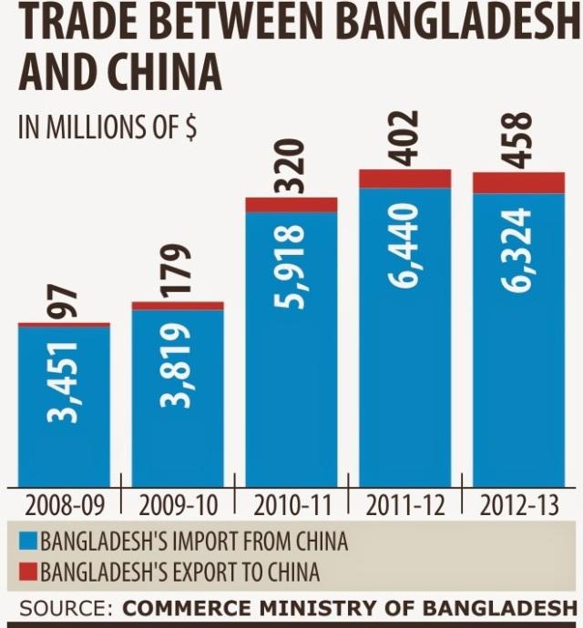 china-trade-privilige