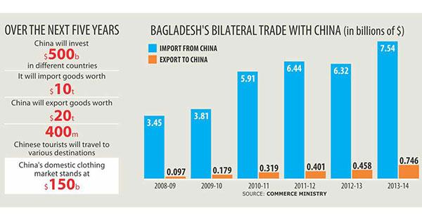 cpd-khondaker-golam-moazzem-bcim-ec-bangladesh-export-china