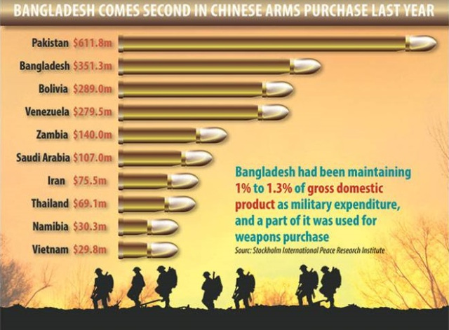 front-china-arms-sell-bangladesh-infographic