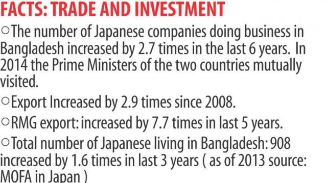 Japan-Bangladesh TRADE AND INVESTMENT