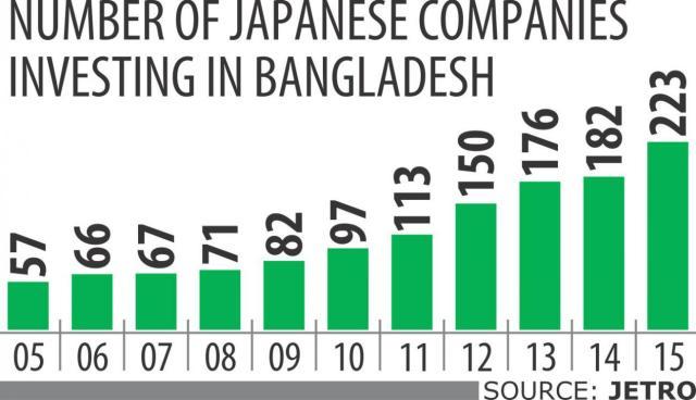 Japan-Bangladesh trade