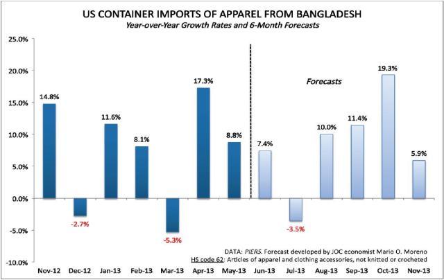 us-apparel-imports-from-bangladesh