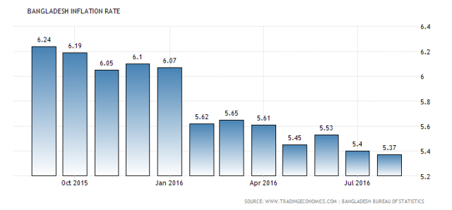 bangladesh-inflation-cpi