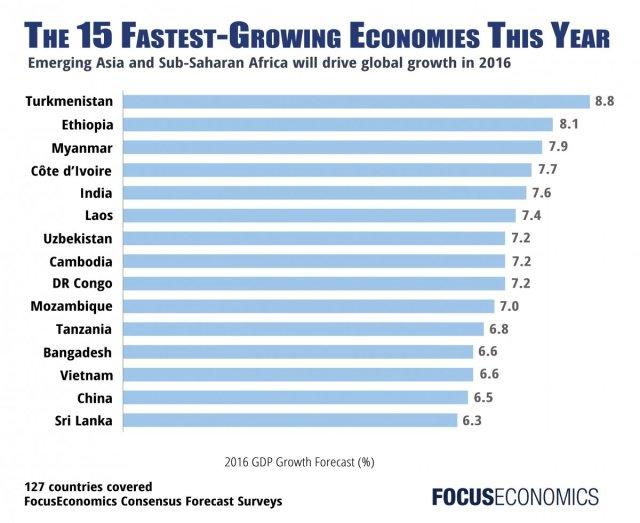 fastest-growing_economies_focuseconomics_2016