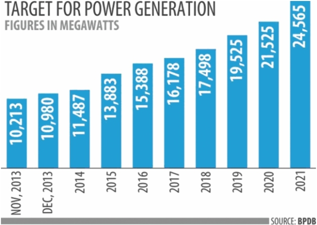 target-of-power-generation
