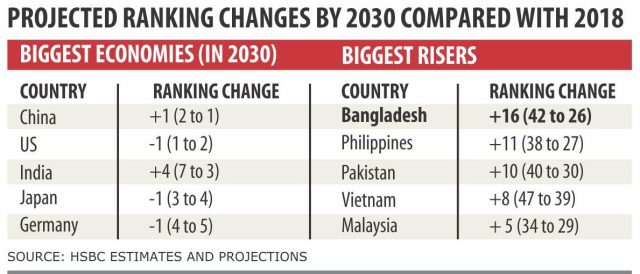 BANGLADESH TO BE 26TH LARGEST ECONOMY IN THE WORLD