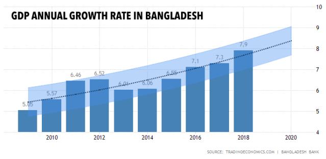 ECONOMY MARCHES TOWARDS RECORD 7 65PC GROWTH | BANGLADESH