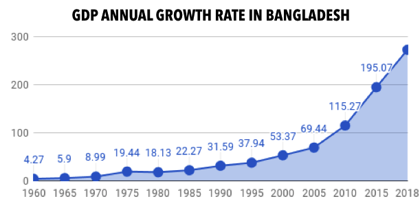 BANGLADESH'S ECONOMY IS BOOMING  DOES SHEIKH HASINA DESERVE